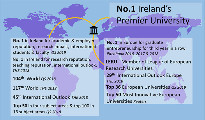 Global Rankings For Trinity College Dublin Public Affairs And