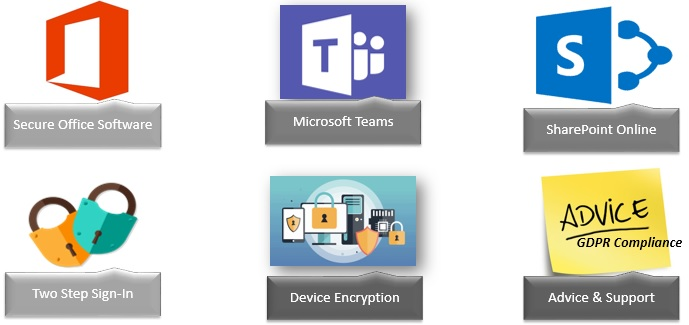 UC2 Project - Secure and Share with Office365 - IT Security
