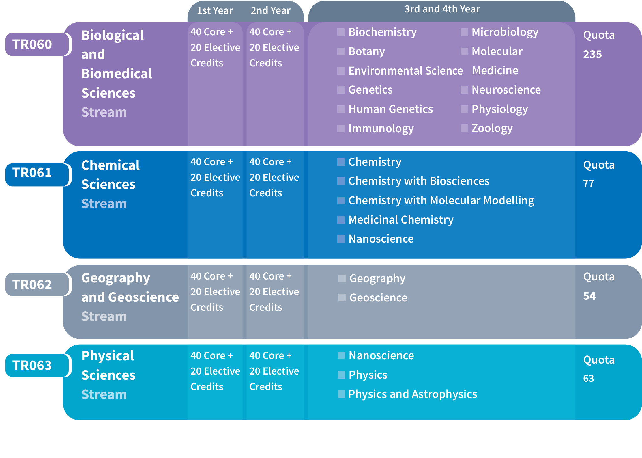 Earth Sciences Has Been Combined With Geology To Form Geosciences Streams Chart