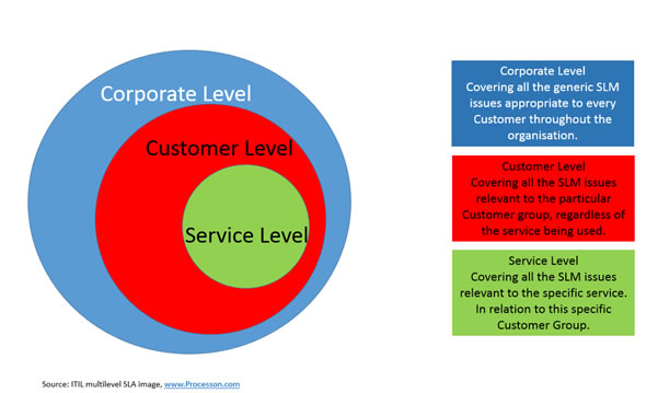 It Support Service Level Agreement Template