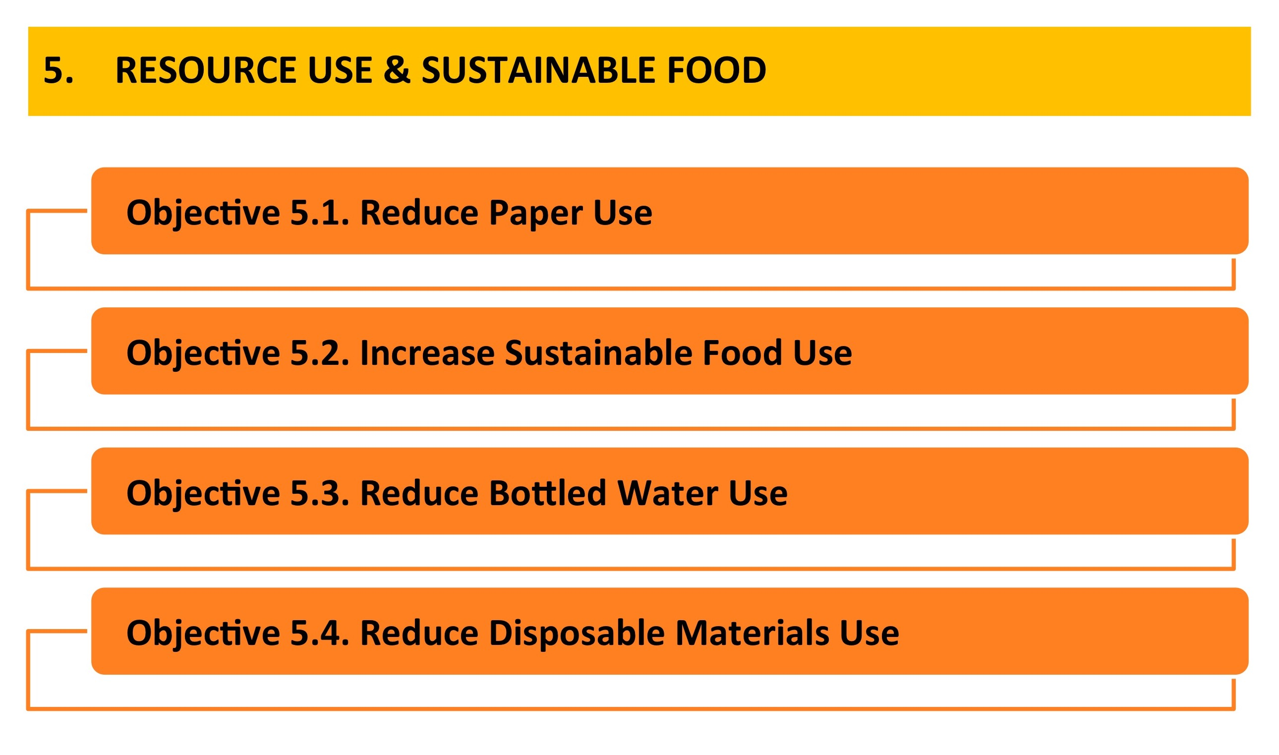 Resource Use & Sustainable Food - Provost & President