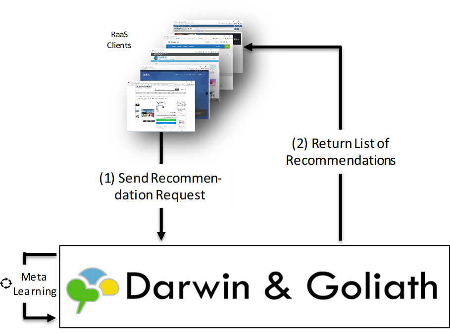 Recommender Systems [summary] Introduction to Recommender